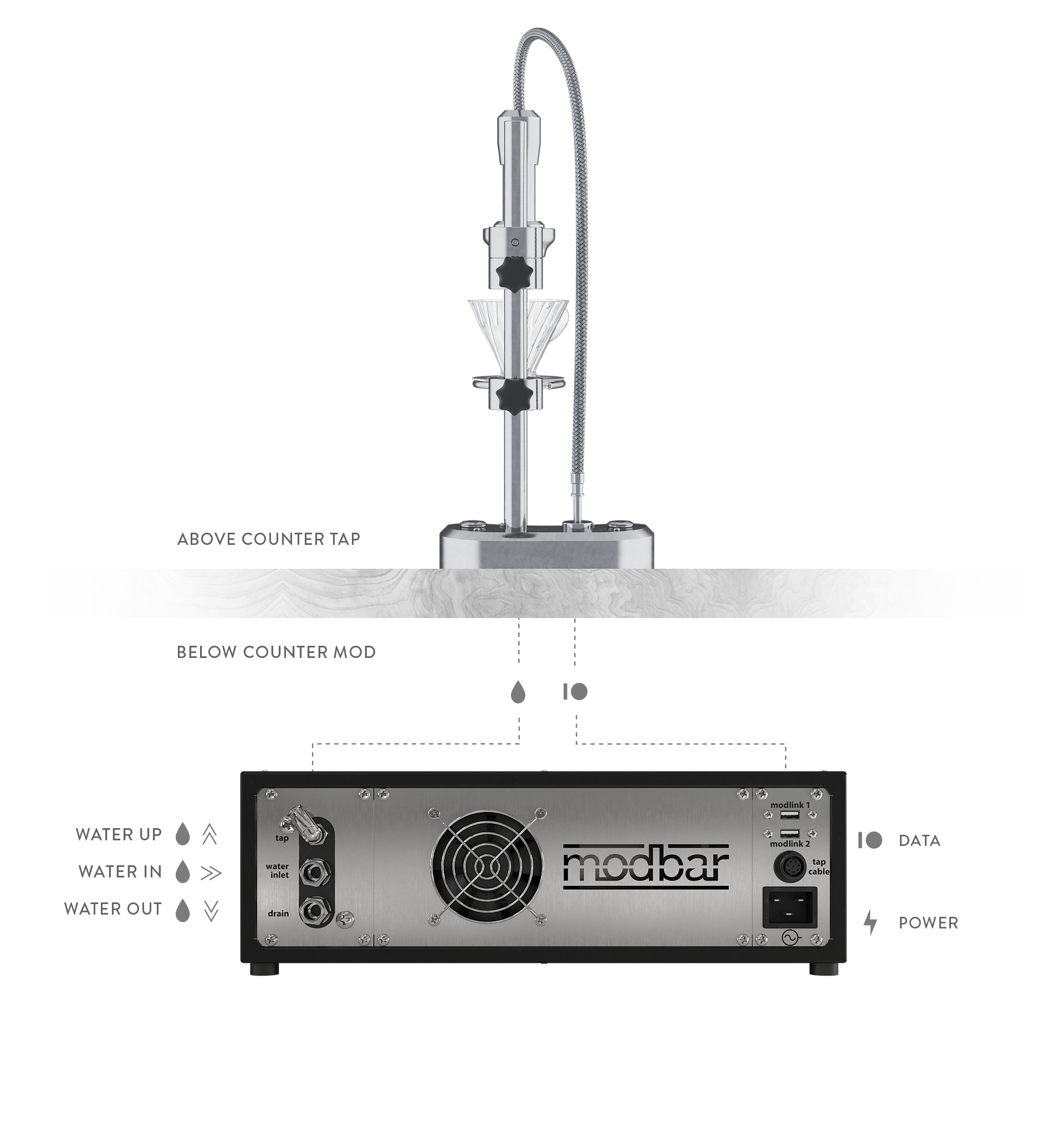 diagram showing how automated pour-over tap connects to module